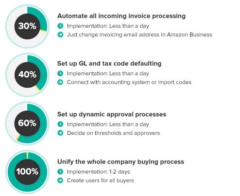 Automation-progress-charts-white