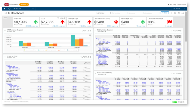 COGS dashboard